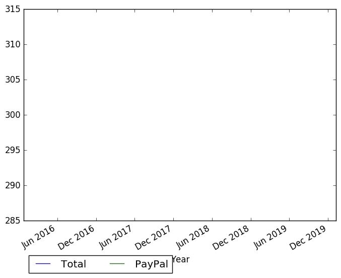 Graph of payments should have loaded here